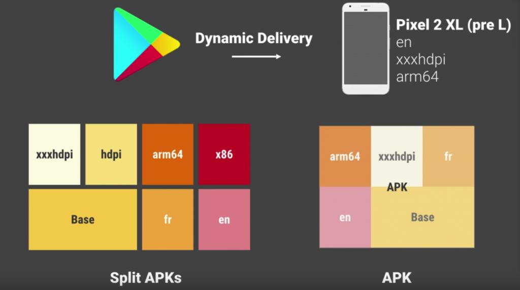 Android App Bundles 技术分析– xmamiga